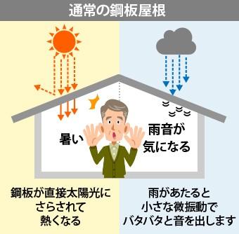 通常の鋼板屋根は熱くなりやすく雨音が気になる